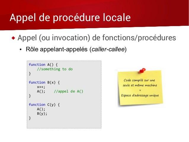 Appel de procédure locale  Appel (ou invocation) de fonctions/procédures ● Rôle appelant-appelés (caller-callee) function...