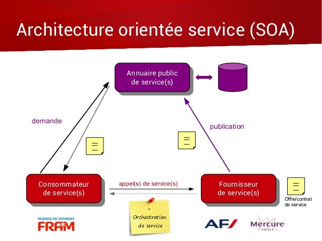 Les web services en 60 diapos chrono for Architecture orientee service