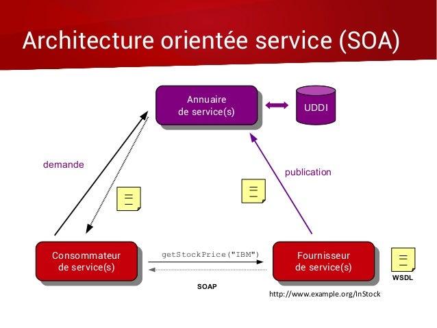 Architecture orientée service (SOA) Consommateur de service(s) Consommateur de service(s) Fournisseur de service(s) Fourni...