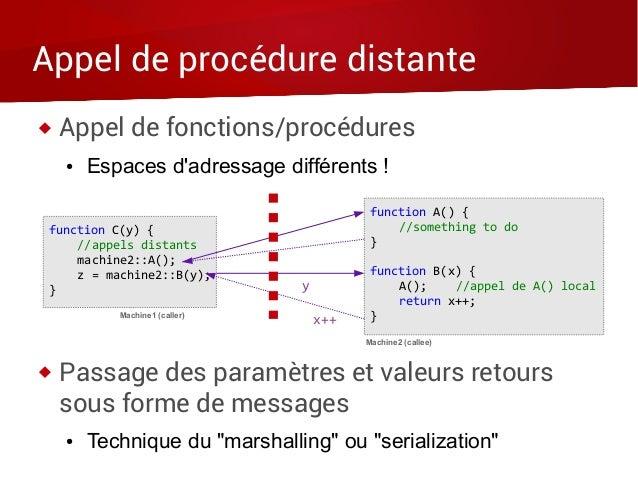 Appel de procédure distante  Appel de fonctions/procédures ● Espaces d'adressage différents !  Passage des paramètres et...
