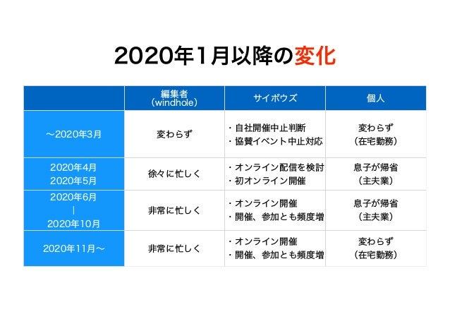 サイボウズ風穴さん資料(WebSig冬期講習2021「コロナ禍の1年の振り返りとテレワーク・リモートワークの課題と可能性」) Slide 3