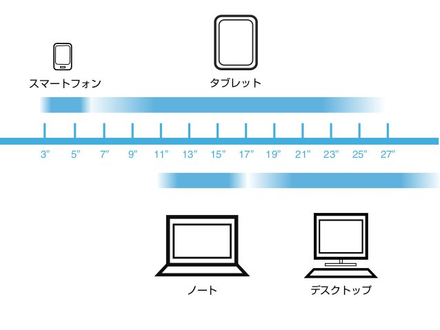 模擬 Designer デ ザ イ ナ ー コントロール優先 固定サイズ 見た目先行 独自表現 アクセシビリティ 可変サイズ 使い勝手 Webを支える様々な技術