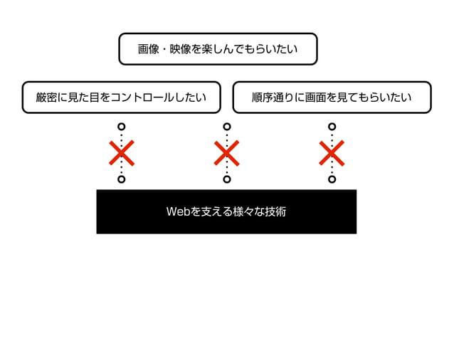 display: flex flex-direction 要素をどの方向に並べていくか justify-content 要素の横間隔をどのように空けるか 要素の縦間隔をどのように空けるかalign-content order 要素を表示させる順番