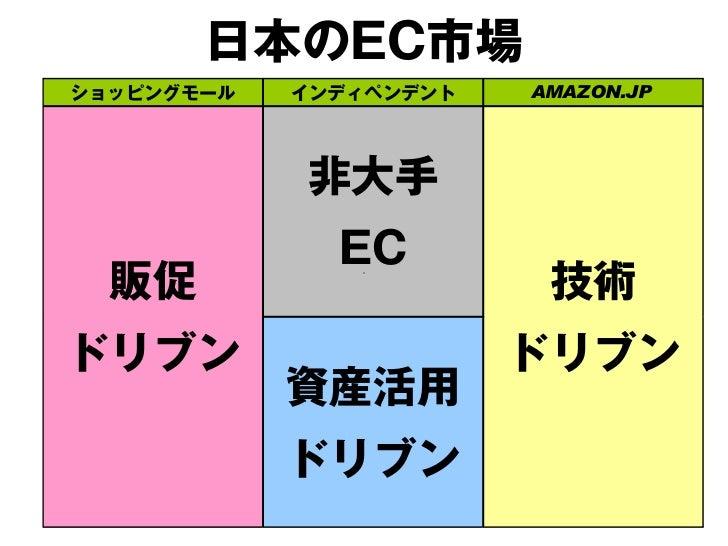 日本のEC市場ショッピングモール   インディペンデント   AMAZON.JP            非大手EC               ↓  販促                     技術               ?   ↓  ...