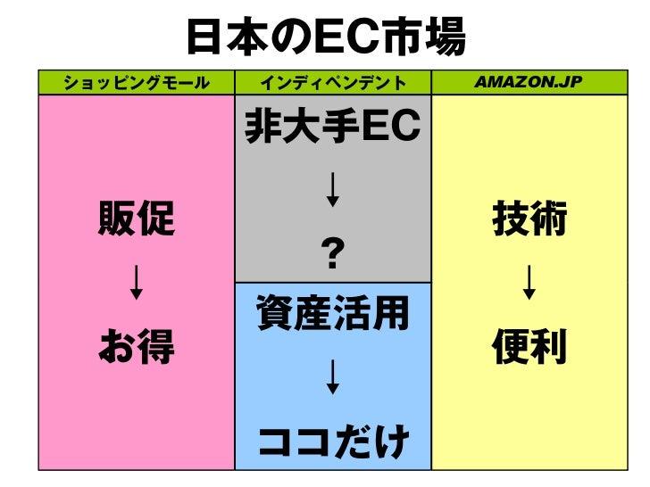 日本のEC市場ショッピングモール   インディペンデント   AMAZON.JP            非大手EC               ↓  販促                     技術               ?最安 ↓  ...