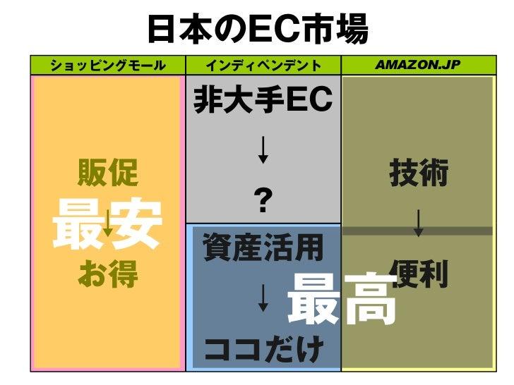 日本のEC市場ショッピングモール   インディペンデント   AMAZON.JP            非大手EC               ↓  販促                     技術               ?コト ↓  ...