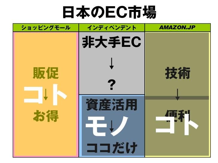 日本のEC市場ショッピングモール   インディペンデント   AMAZON.JP            非大手EC  販促        ヒト?             ↓                         技術         ...