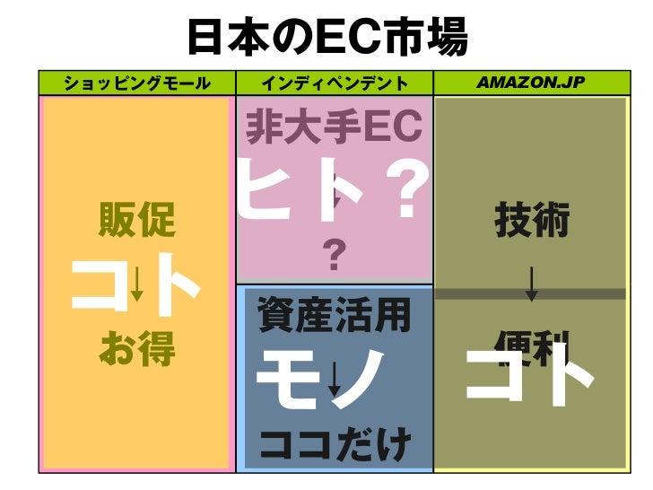 日本のEC市場ショッピングモール   インディペンデント   AMAZON.JP            非大手EC  販促        最愛             ↓                         技術          ...