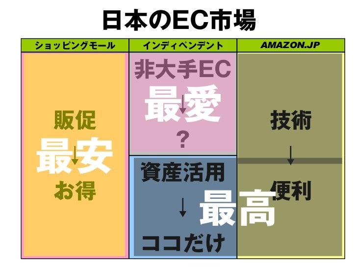 日本のEC市場ショッピングモール   インディペンデント   AMAZON.JP            メディア力               ↓  販促                     技術             面白さ   ↓  ...
