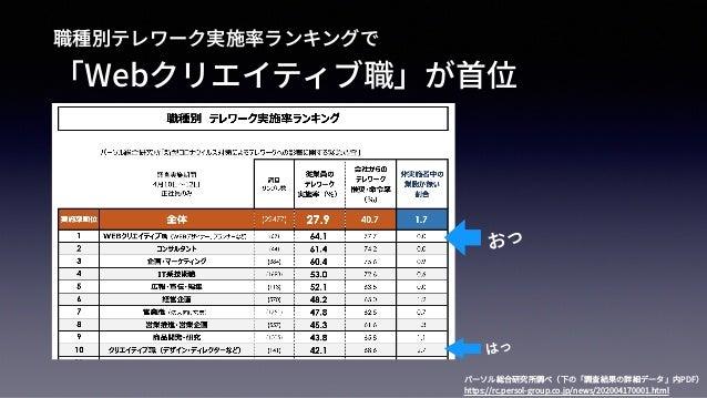 コロナ禍における人材育成(WebSigモデレーターミーティング) Slide 3