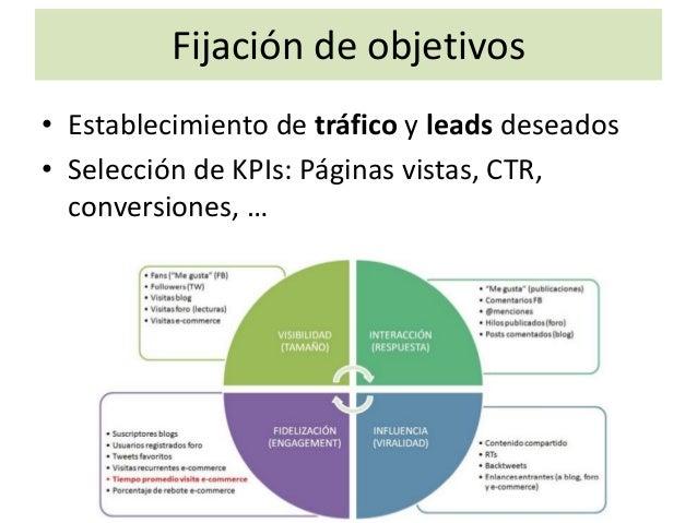Posicionamiento Búsqueda de palabras clave orientadas al negocio, el entorno y el público objetico. Posicionamiento local.