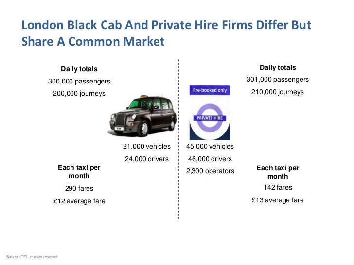 London Black Cab And Private Hire Firms Differ But        Share A Common Market                               Daily totals...