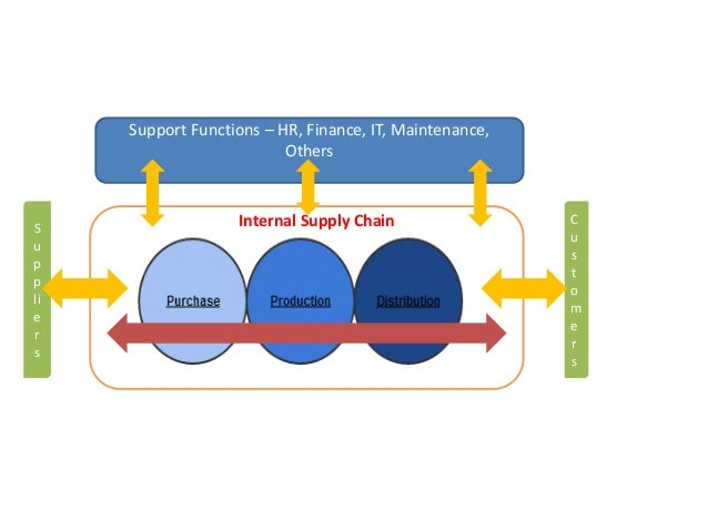 Internal Supply Chain Support Functions – HR, Finance, IT, Maintenance, Others S u p p li e r s C u s t o m e r s