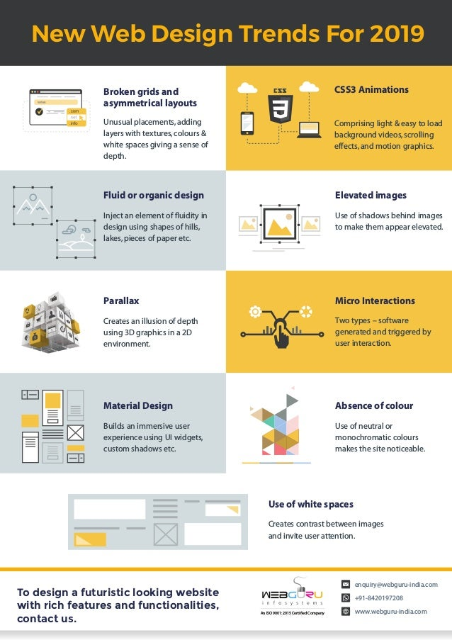 Website Design Trends 2019 – An Infographic