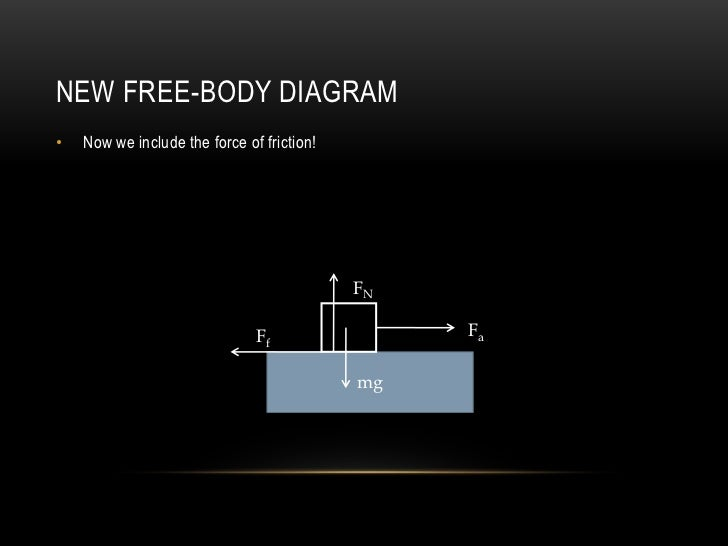 NEW FREE-BODY DIAGRAM•   Now we include the force of friction!                                            FN              ...