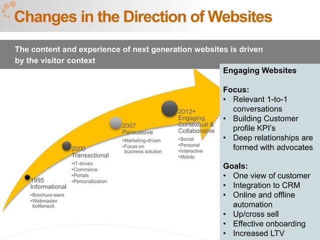 15 1995 Informational •Brochure-ware •Webmaster bottleneck 2000 Transactional •IT-driven •Commerce •Portals •Personalizati...