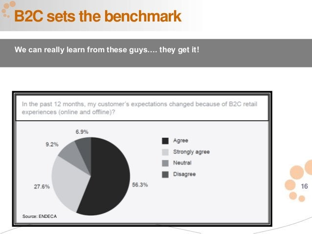 16 B2C sets the benchmark We can really learn from these guys…. they get it! Source: ENDECA
