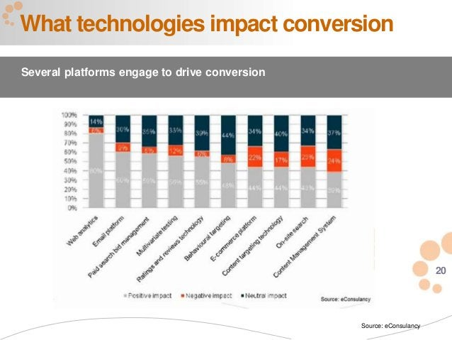 20 What technologies impact conversion Several platforms engage to drive conversion Source: eConsulancy
