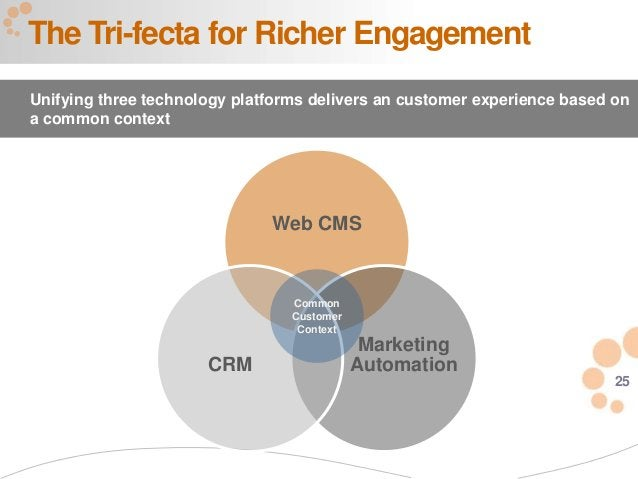 25 The Tri-fecta for Richer Engagement Unifying three technology platforms delivers an customer experience based on a comm...