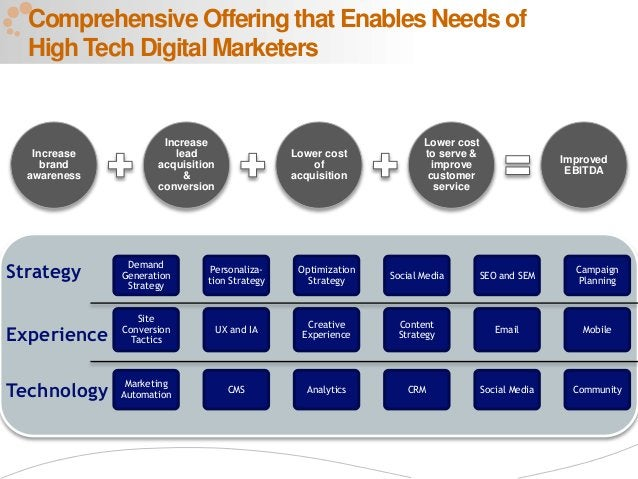 2 Comprehensive Offering that Enables Needs of High Tech Digital Marketers Increase brand awareness Increase lead acquisit...