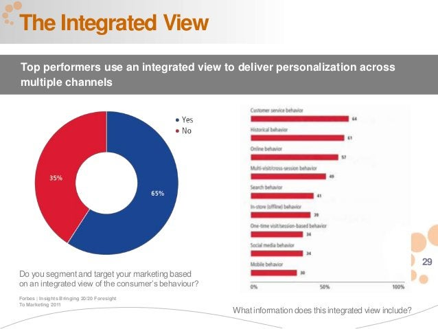 29 Do you segment and target your marketing based on an integrated view of the consumer's behaviour? The Integrated View T...