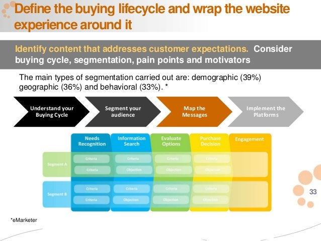 33 Define the buying lifecycle and wrap the website experience around it Identify content that addresses customer expectat...