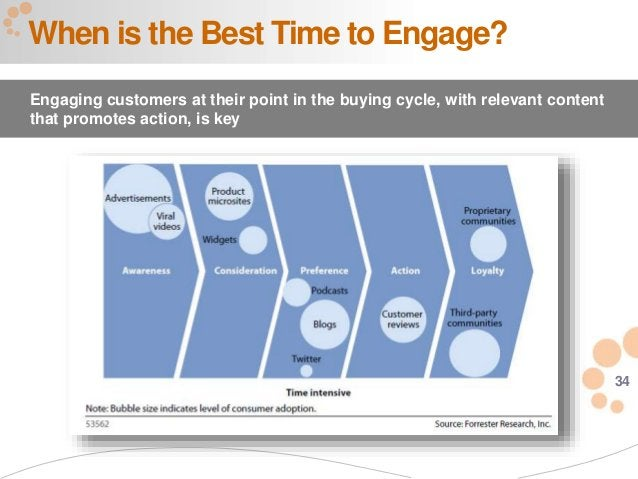 34 When is the Best Time to Engage? Engaging customers at their point in the buying cycle, with relevant content that prom...