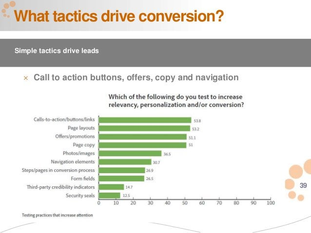 39  Call to action buttons, offers, copy and navigation What tactics drive conversion? Simple tactics drive leads