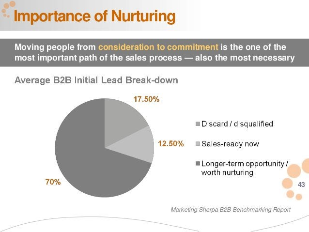 43 Importance of Nurturing Moving people from consideration to commitment is the one of the most important path of the sal...