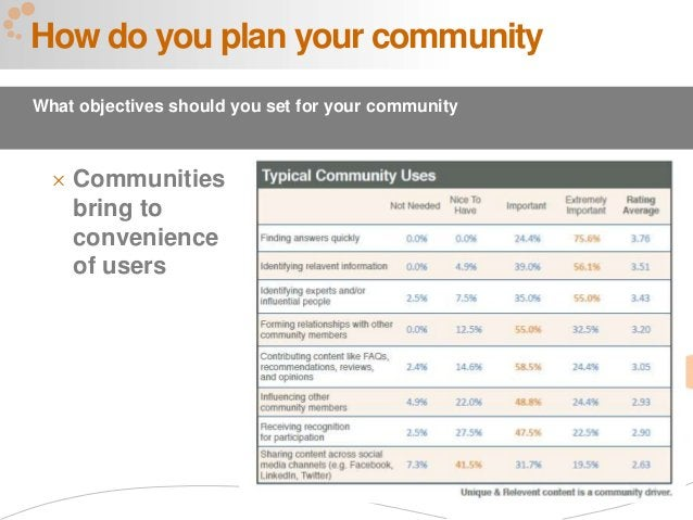55  Communities bring to convenience of users How do you plan your community What objectives should you set for your comm...