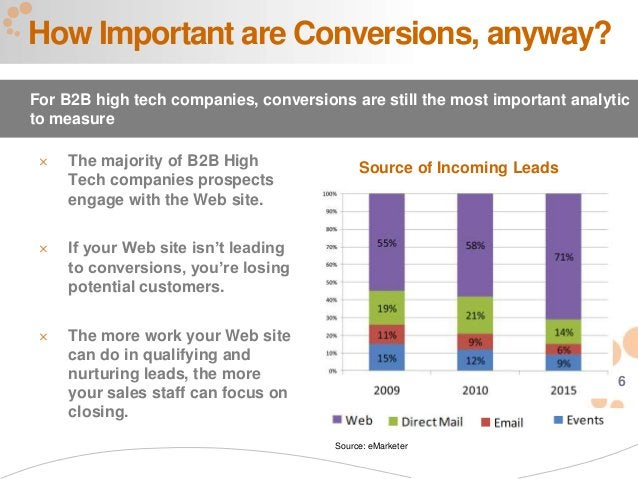 6 How Important are Conversions, anyway? For B2B high tech companies, conversions are still the most important analytic to...