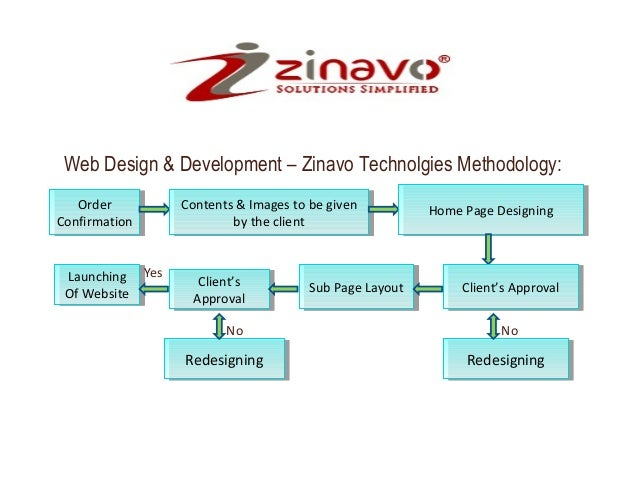 Web Design & Development – Zinavo Technolgies Methodology: Order Order Confirmation Confirmation Launching Yes Launching O...
