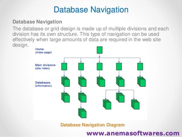 Website development website designing software development 21 database navigation ccuart Image collections