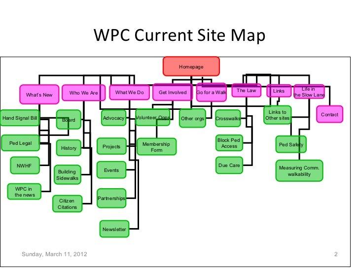 Sample Website Sitemap: Old & New