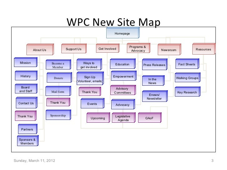 Sample Website Sitemap: Old & New
