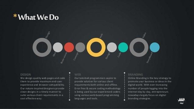 Website Design and Web Development Company Profile - Websitemake4u