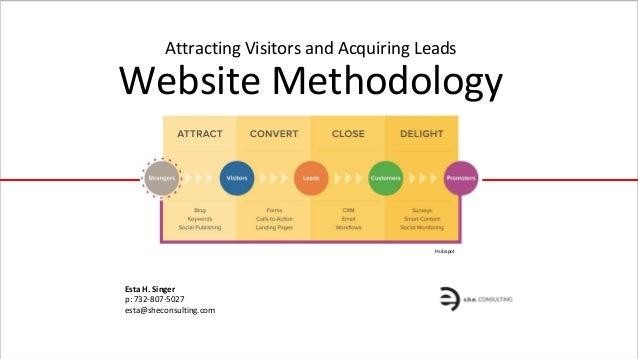 Website Methodology Attracting Visitors and Acquiring Leads Esta H. Singer p: 732-807-5027 esta@sheconsulting.com Hubspot
