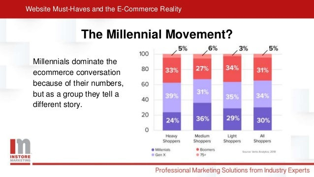 Website Must-Haves and the E-Commerce Reality Slide 3