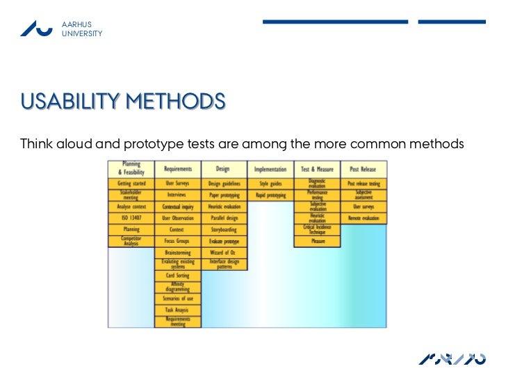 AARHUS      UNIVERSITYUSABILITY METHODSThink aloud and prototype tests are among the more common methods                  ...