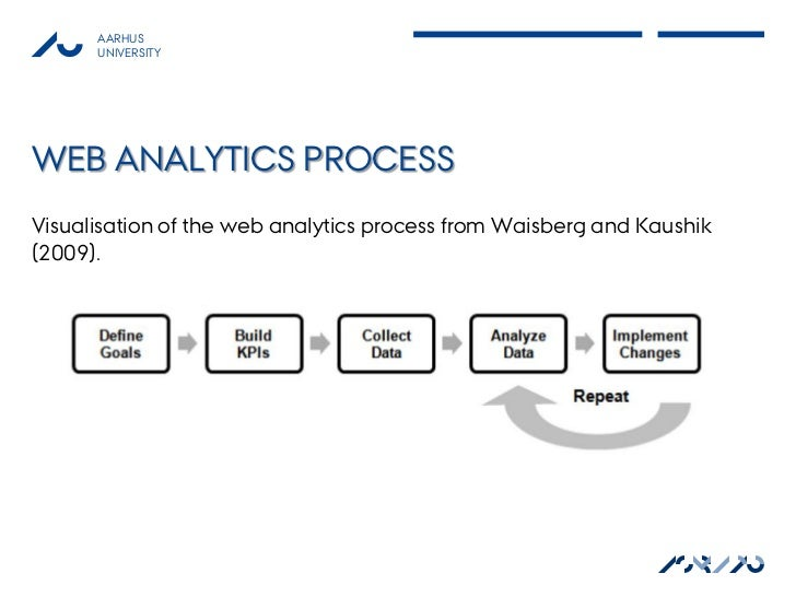 AARHUS      UNIVERSITYWEB ANALYTICS PROCESSVisualisation of the web analytics process from Waisberg and Kaushik(2009).    ...