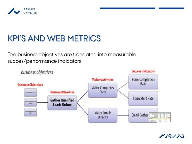 AARHUS      UNIVERSITYKPI'S AND WEB METRICSThe business objectives are translated into measurablesucces/performance indica...