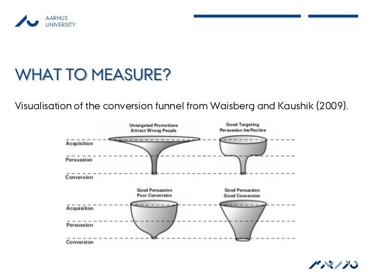 AARHUS      UNIVERSITYWHAT TO MEASURE?Visualisation of the conversion funnel from Waisberg and Kaushik (2009).            ...