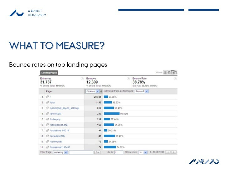 AARHUS      UNIVERSITYWHAT TO MEASURE?Bounce rates on top landing pages                                    ASB AU         ...
