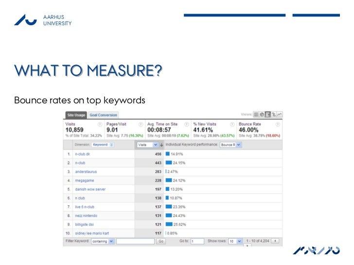 AARHUS      UNIVERSITYWHAT TO MEASURE?Bounce rates on top keywords                               ASB AU                   ...