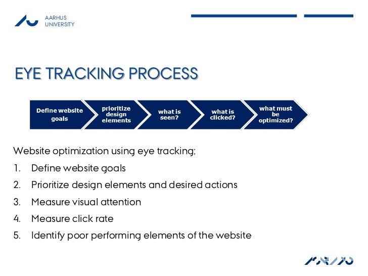 AARHUS        UNIVERSITYEYE TRACKING PROCESSWebsite optimization using eye tracking;1.   Define website goals2.   Prioriti...