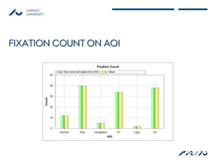 AARHUS   UNIVERSITYFIXATION COUNT ON AOI                        ASB AU                          MAPP