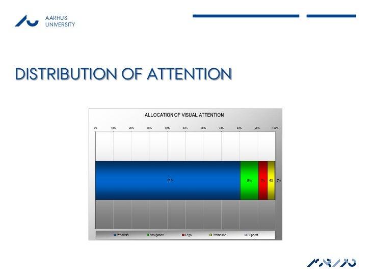 AARHUS   UNIVERSITYDISTRIBUTION OF ATTENTION                            ASB AU                              MAPP