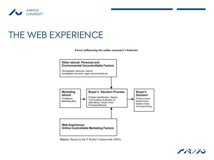 AARHUS   UNIVERSITYTHE WEB EXPERIENCE                     ASB AU                       MAPP