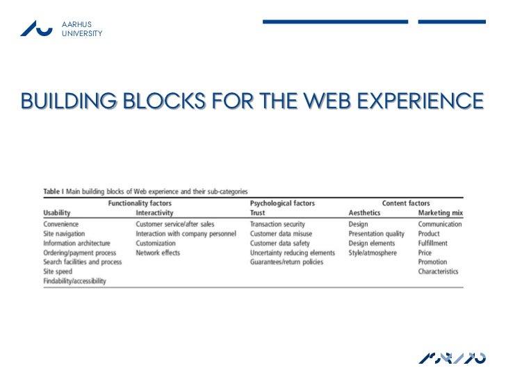 AARHUS   UNIVERSITYBUILDING BLOCKS FOR THE WEB EXPERIENCE                                ASB AU                           ...