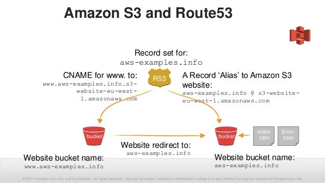 Speeding up delivery of web content using Amazon Route 53